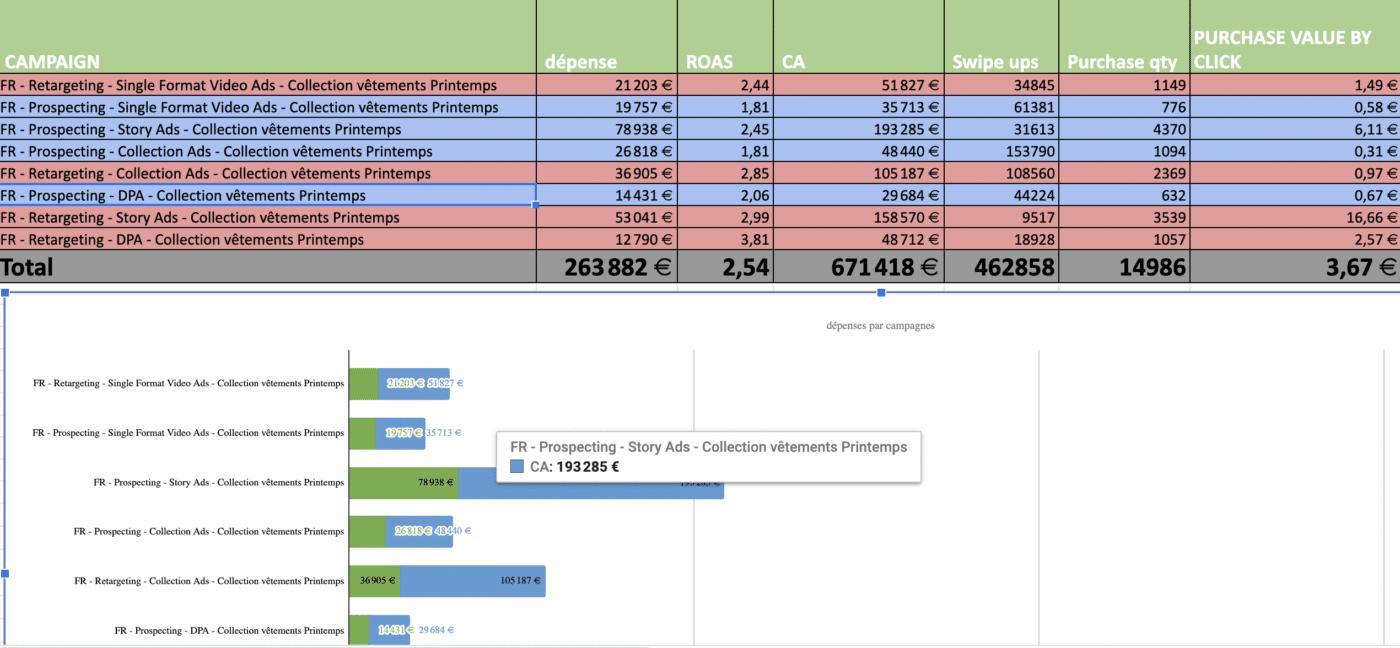 Répartition des datas au niveau des campagnes