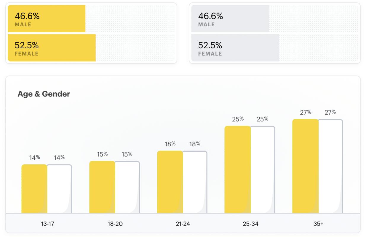 Répartition de l'audience sur Snapchat en fonction de leur sexe et âge