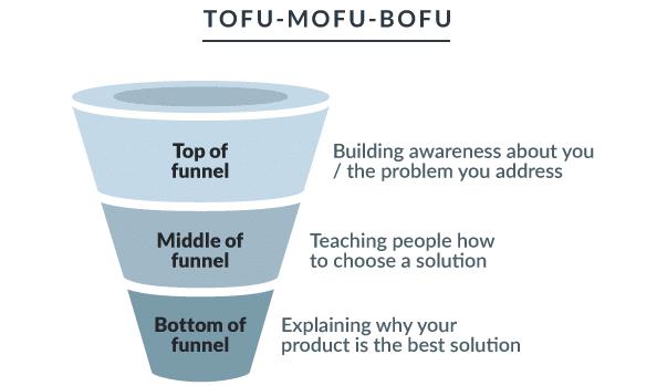 Explication de la définition de TOF (Top of Funnel) et BOF (Bottom of Funnel)